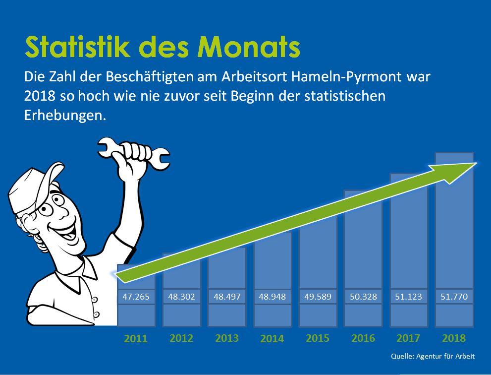 Statistik des Monats Beschäftigte 2018