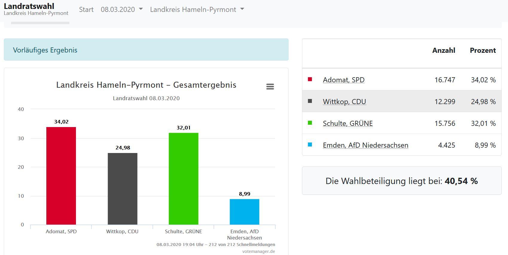 Landratswahl-Hameln-Pyrmont